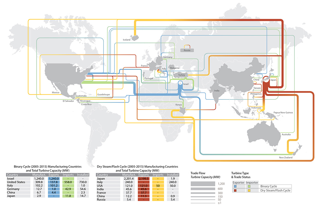 Global trade flows in geothermal turbines, 2005-2015.