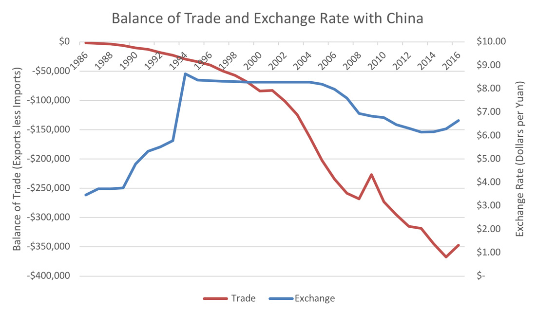 Chart showing the U.S. balance of trade increasing and China generally decreases.