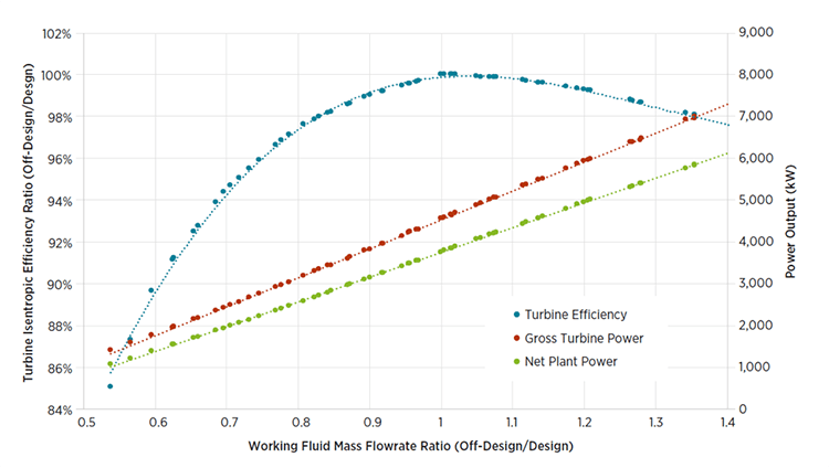 Line graph showing turbine efficiency, gross turbine power, and net plant power percentages with working fluid mass flowrate ratio.